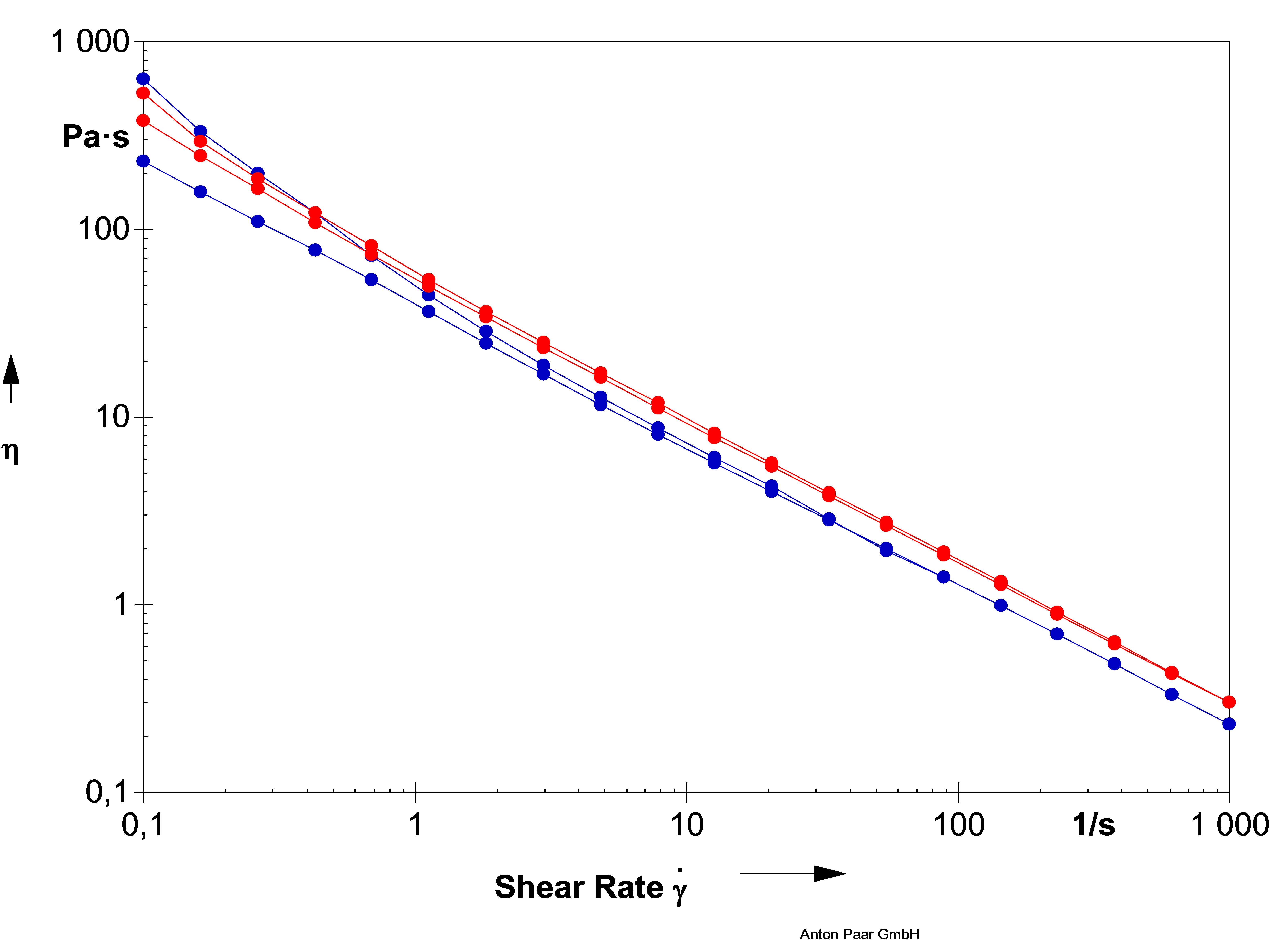 Share_curve_Exilva_in_ethanol_and_peg.png