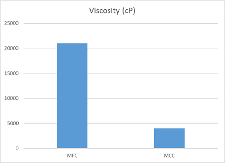 Viscosity of 2% MFC suspension.png