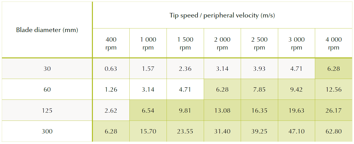 tip-speed-table